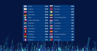 La classifica di Eurovision Song Contest 2018. Foto da Facebook.