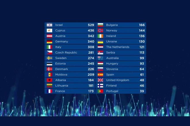La classifica di Eurovision Song Contest 2018. Foto da Facebook.