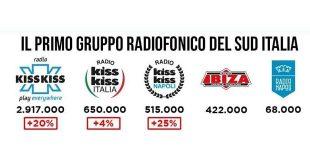 Radio Kiss Kiss - Primo gruppo per ascolti radiofonici del Sud Italia