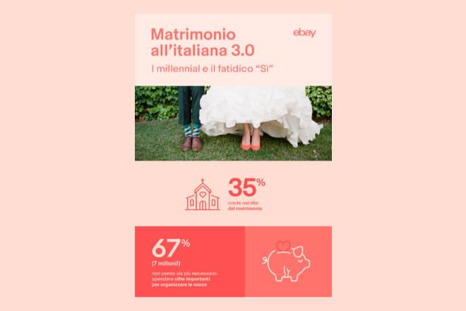 Millenial e Matrimonio. La ricerca di eBay